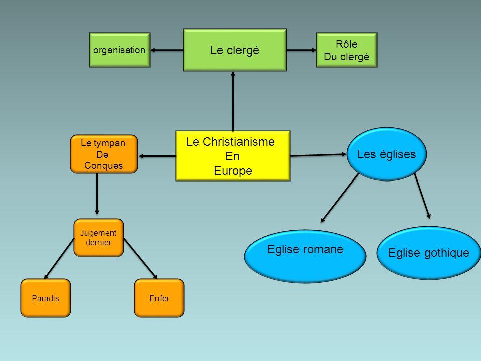 Le clergé Le Christianisme Les églises En Europe Eglise romane