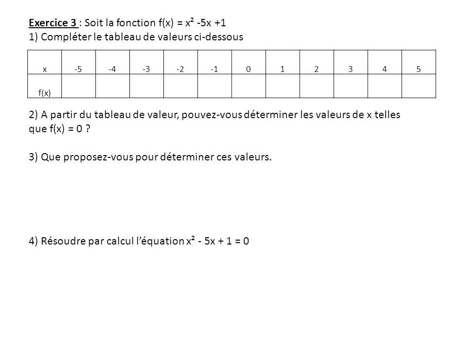 Exercice 3 : Soit la fonction f(x) = x² -5x +1