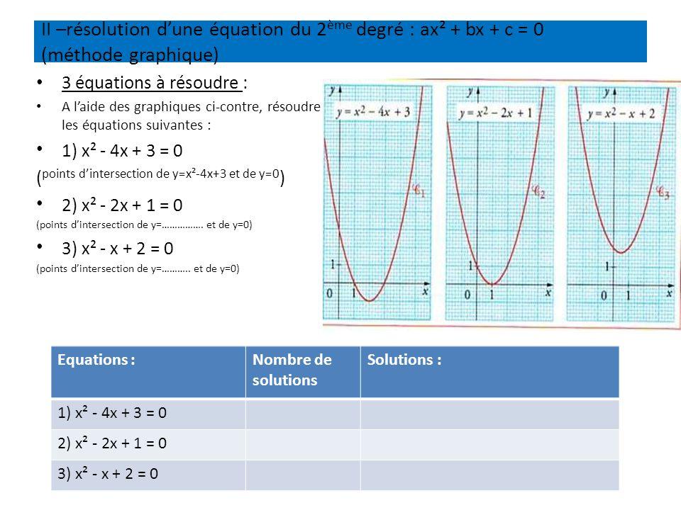 II –résolution d'une équation du 2ème degré : ax² + bx + c = 0 (méthode graphique)