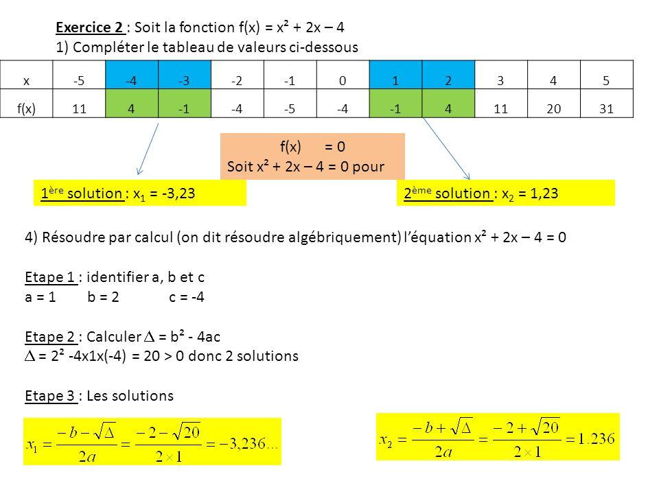 Exercice 2 : Soit la fonction f(x) = x² + 2x – 4