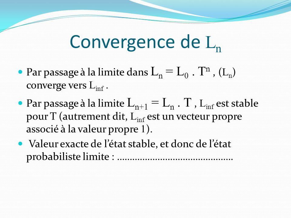 Convergence de Ln Par passage à la limite dans Ln = L0 . Tn , (Ln) converge vers Linf .