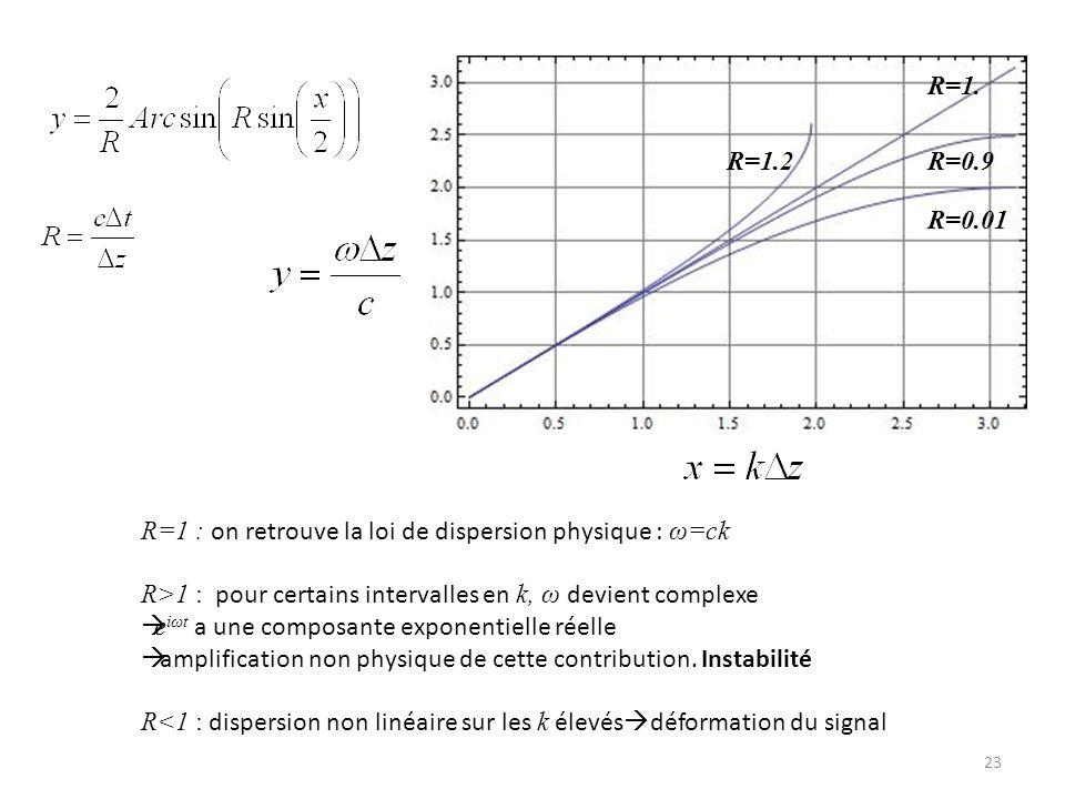 R=0.01 R=0.9. R=1. R=1.2. R=1 : on retrouve la loi de dispersion physique : ω=ck. R>1 : pour certains intervalles en k, ω devient complexe.