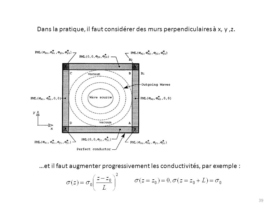 Dans la pratique, il faut considérer des murs perpendiculaires à x, y ,z.