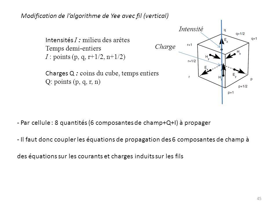 Modification de l'algorithme de Yee avec fil (vertical)