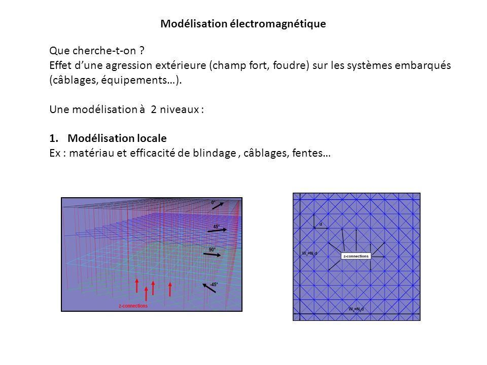 Modélisation électromagnétique
