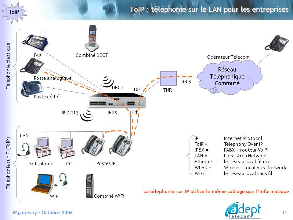 ToIP : téléphonie sur le LAN pour les entreprises