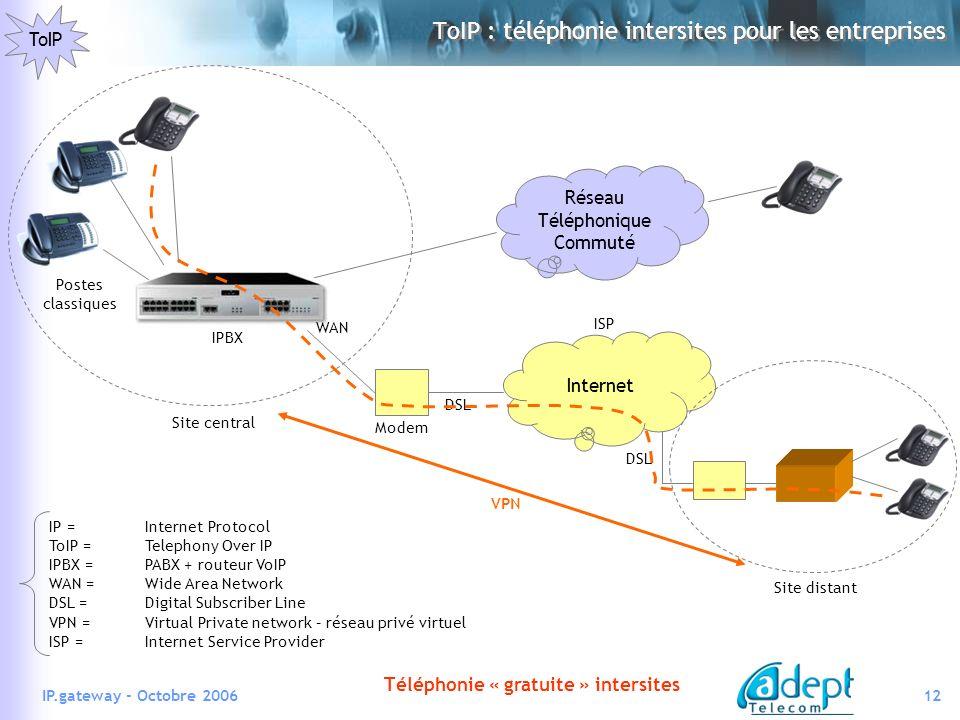 ToIP : téléphonie intersites pour les entreprises