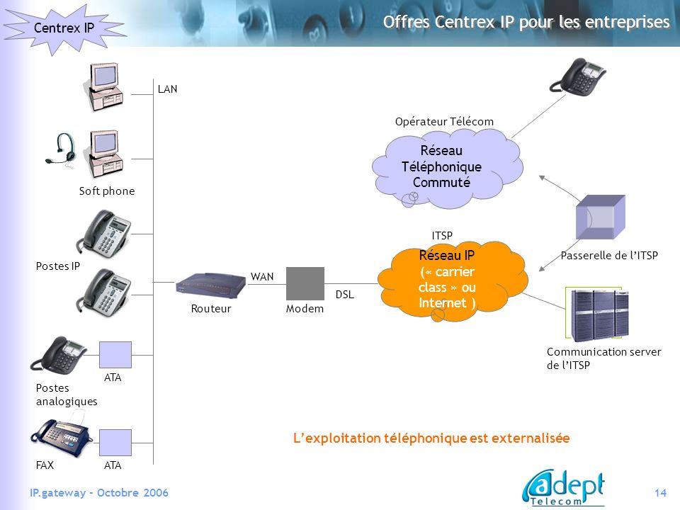 Offres Centrex IP pour les entreprises