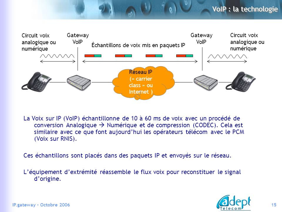 Réseau IP (« carrier class » ou Internet )