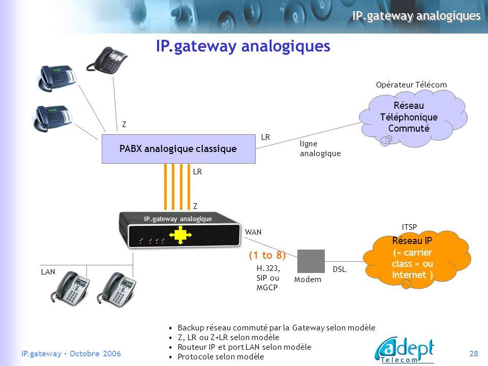 IP.gateway analogiques