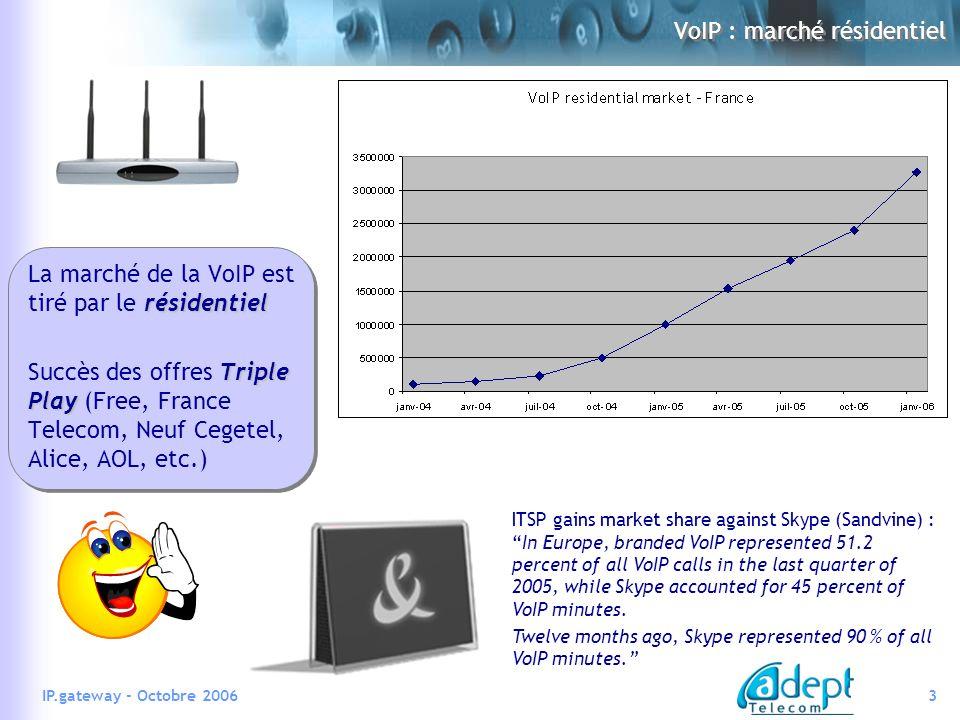 VoIP : marché résidentiel
