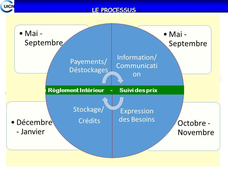 Mai - Septembre Décembre - Janvier Octobre - Novembre