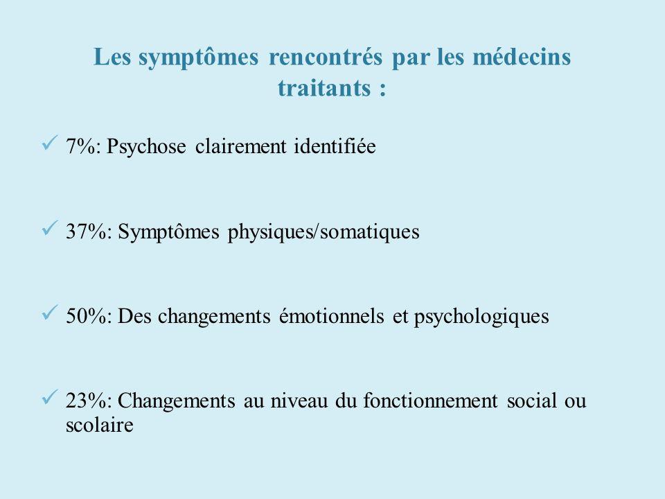 Les symptômes rencontrés par les médecins traitants :