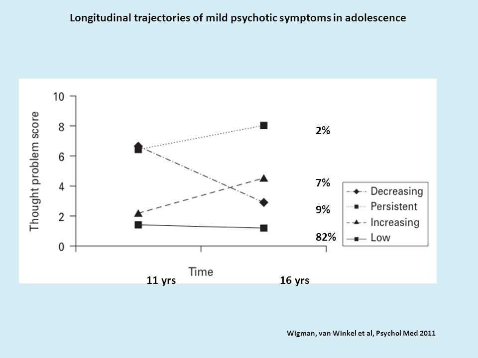 Longitudinal trajectories of mild psychotic symptoms in adolescence