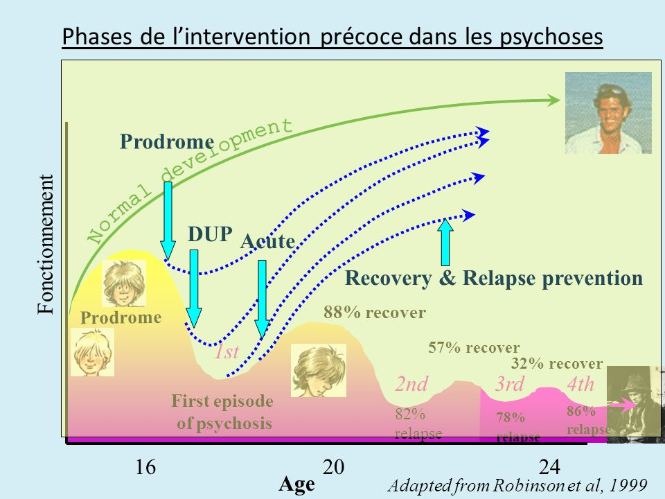 Phases de l'intervention précoce dans les psychoses
