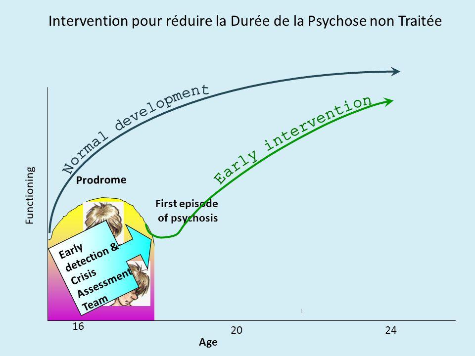 Intervention pour réduire la Durée de la Psychose non Traitée