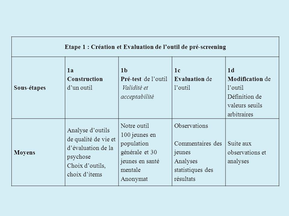 Etape 1 : Création et Evaluation de l'outil de pré-screening