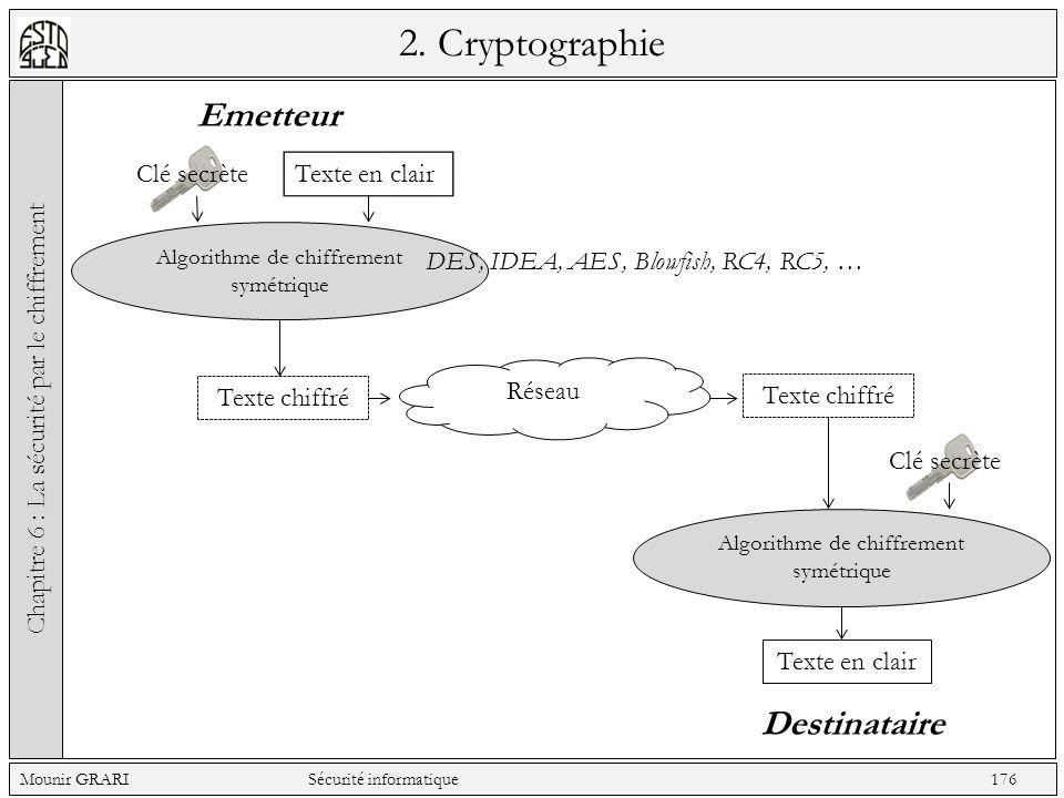 2. Cryptographie Emetteur Destinataire