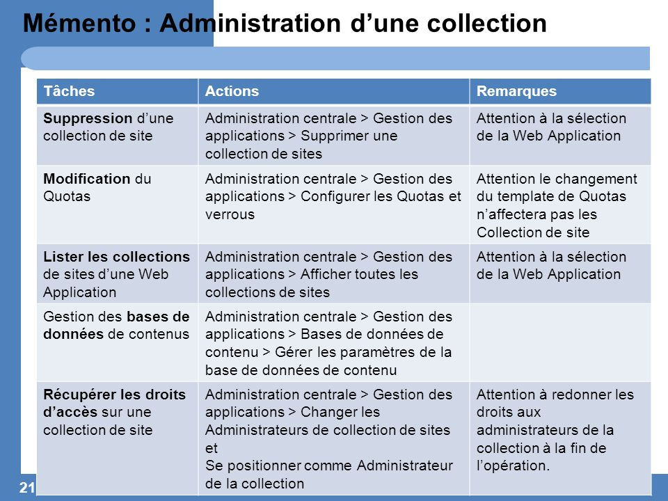 Mémento : Administration d'une collection