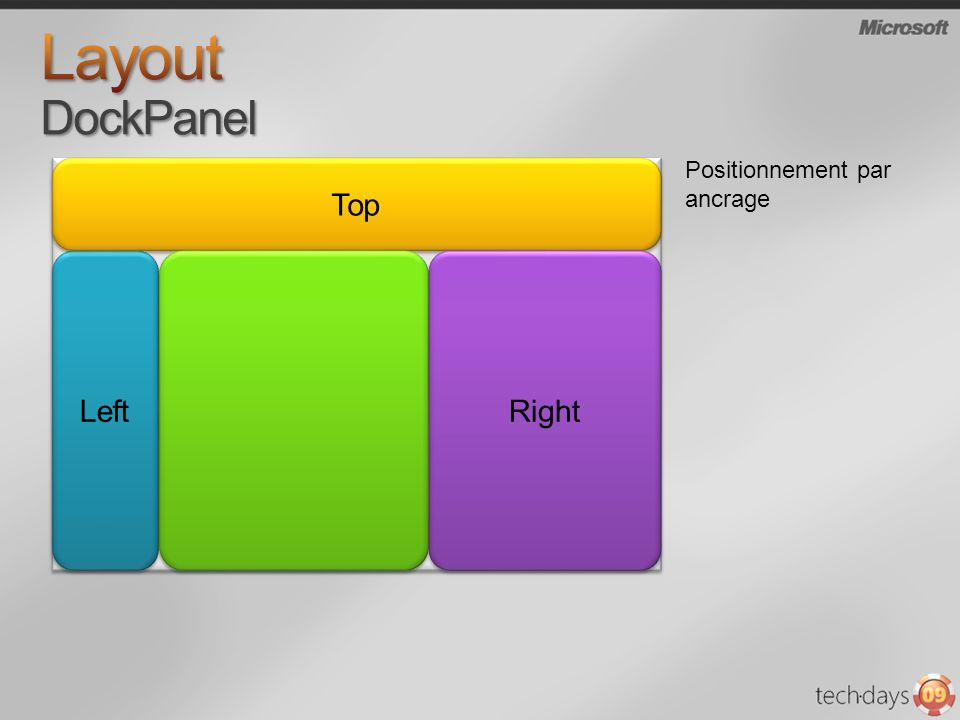 Layout DockPanel Top Left Right Positionnement par ancrage