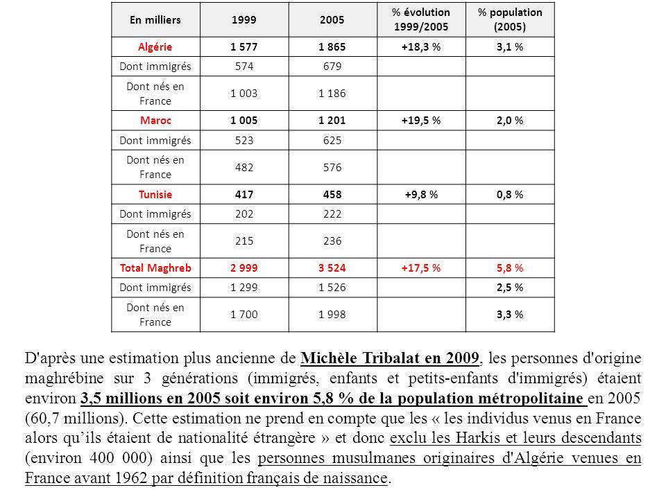 En milliers 1999. 2005. % évolution 1999/2005. % population (2005) Algérie. 1 577. 1 865. +18,3 %