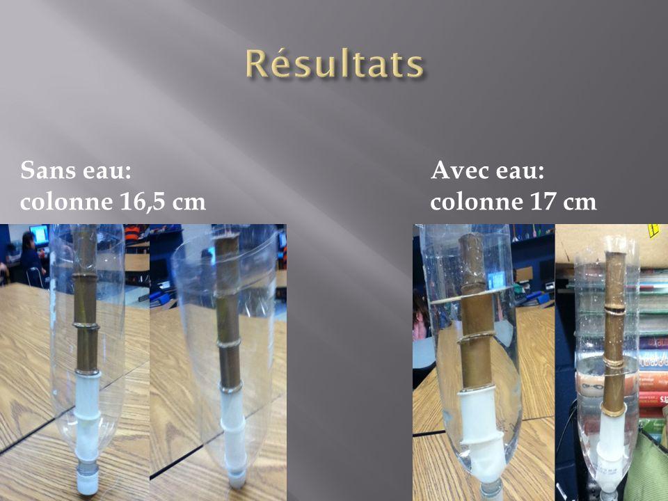 Résultats Sans eau: colonne 16,5 cm Avec eau: colonne 17 cm