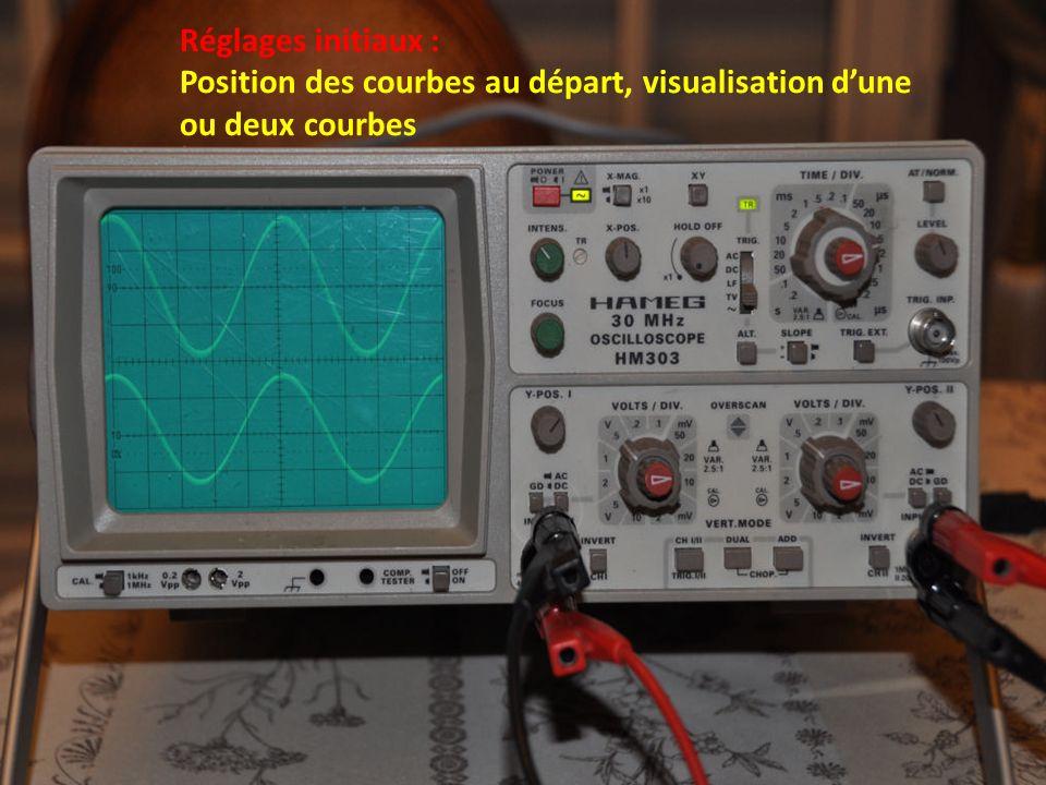 Réglages initiaux : Position des courbes au départ, visualisation d'une ou deux courbes
