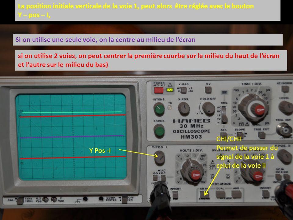 La position initiale verticale de la voie 1, peut alors être réglée avec le bouton