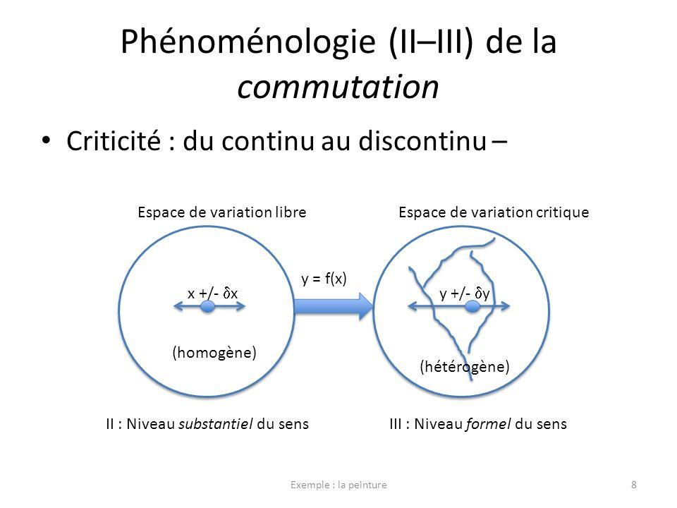Phénoménologie (II–III) de la commutation