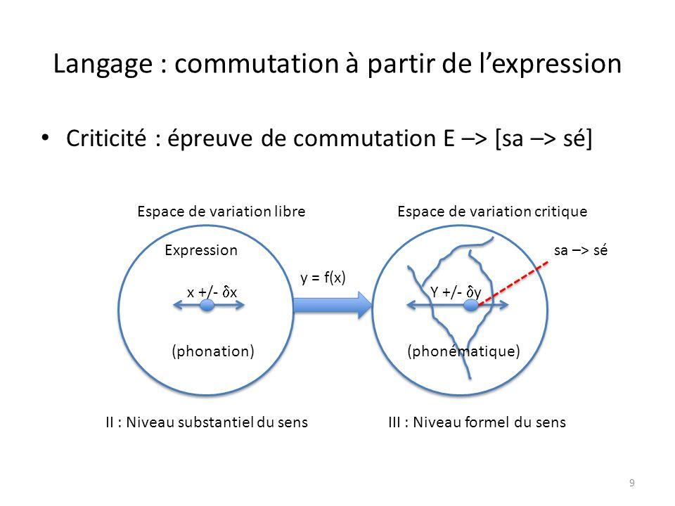 Langage : commutation à partir de l'expression