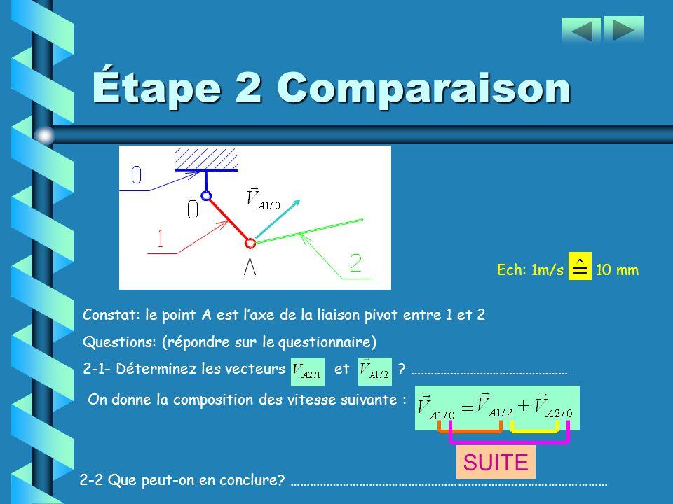 Étape 2 Comparaison SUITE Ech: 1m/s 10 mm