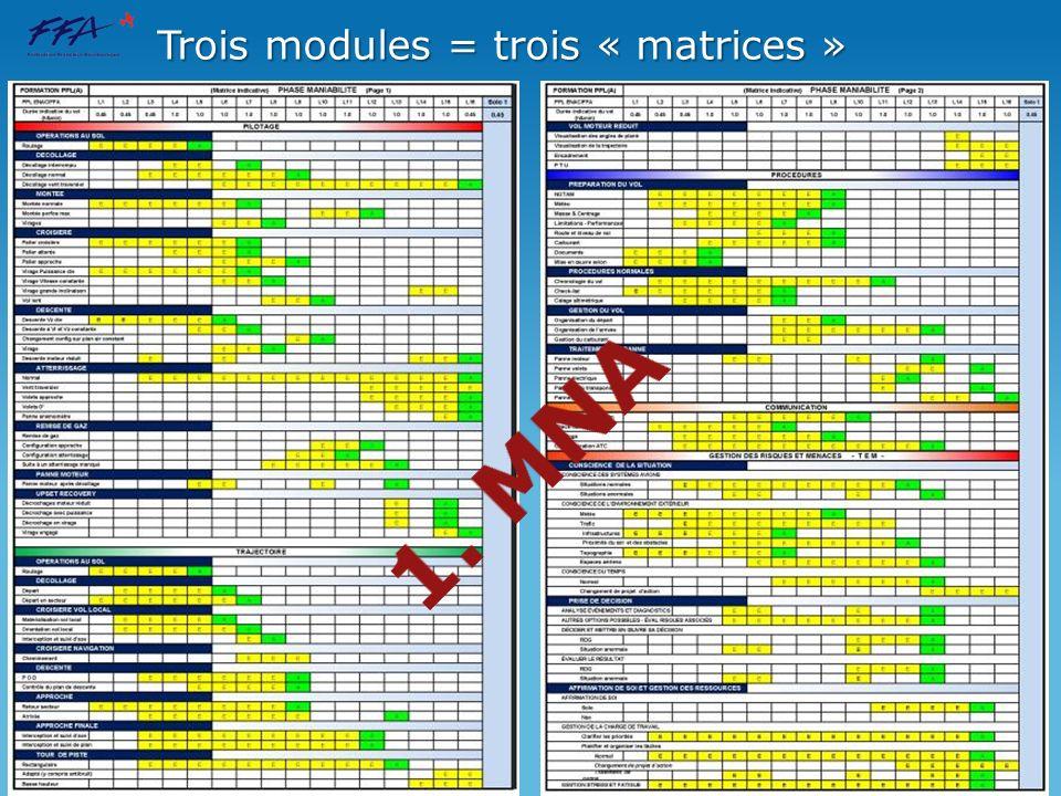 Trois modules = trois « matrices »