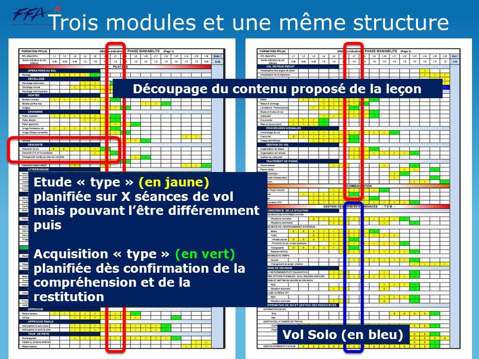 Trois modules et une même structure
