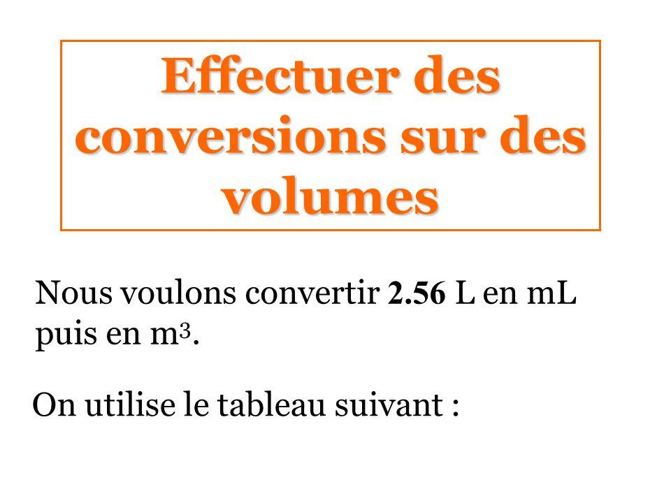Effectuer des conversions sur des volumes