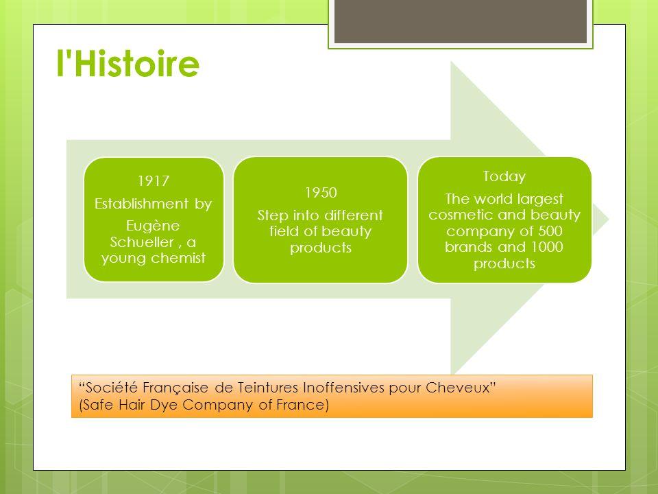l Histoire Société Française de Teintures Inoffensives pour Cheveux