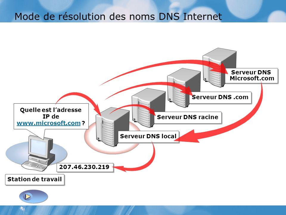 Mode de résolution des noms DNS Internet