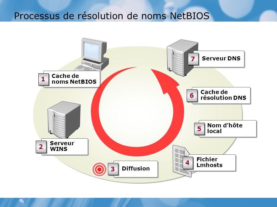 Processus de résolution de noms NetBIOS