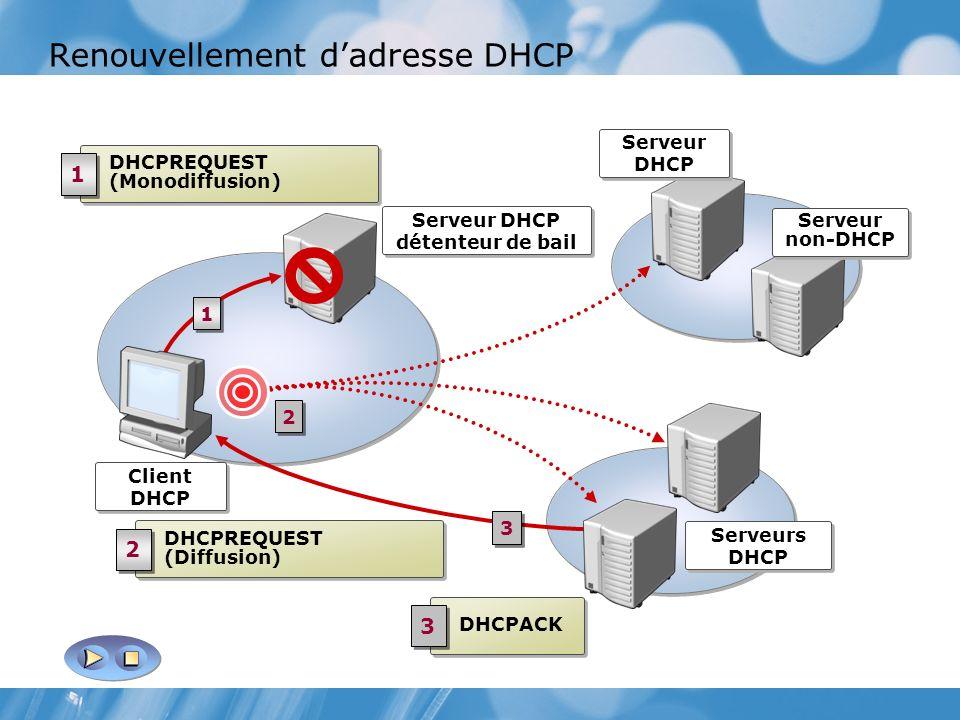 Renouvellement d'adresse DHCP