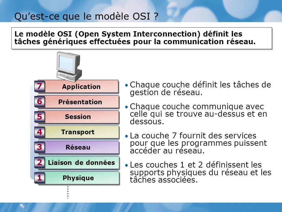 Qu'est-ce que le modèle OSI