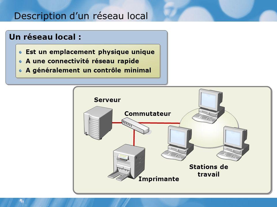 Description d'un réseau local