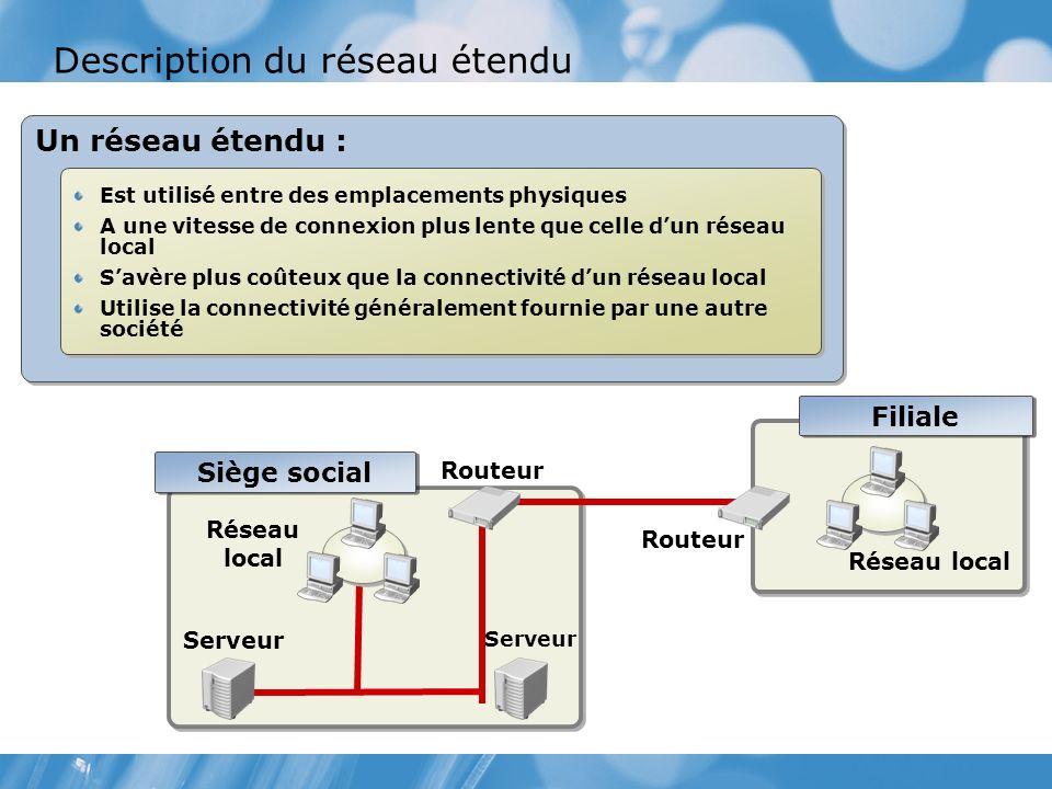 Description du réseau étendu