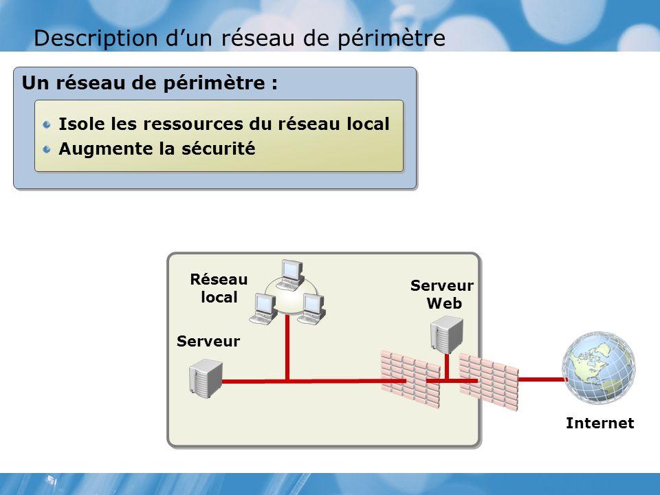 Description d'un réseau de périmètre