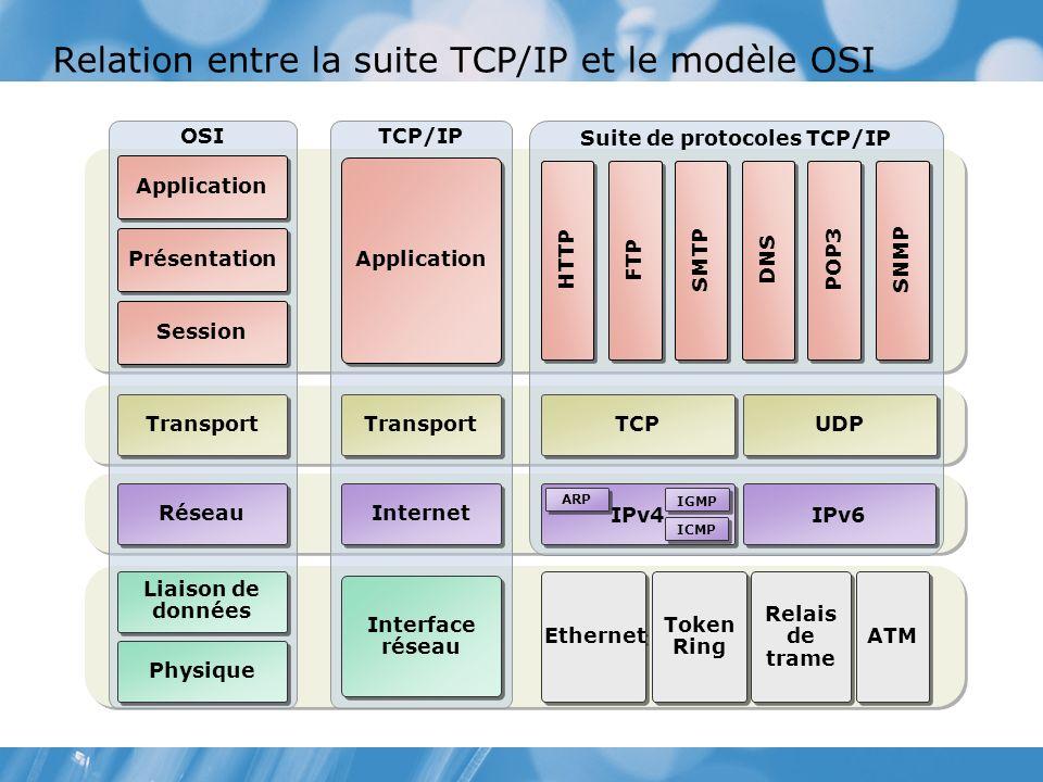 Relation entre la suite TCP/IP et le modèle OSI