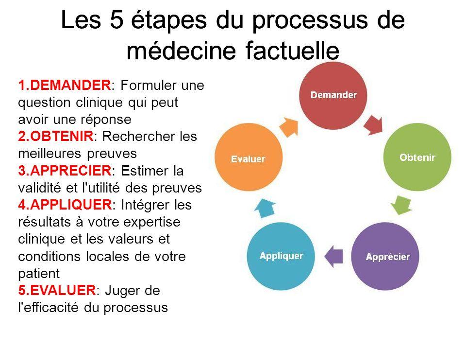 Les 5 étapes du processus de médecine factuelle
