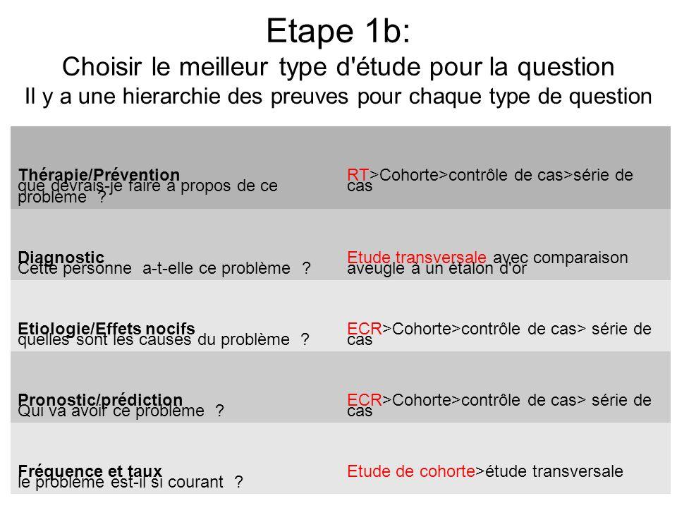 Etape 1b: Choisir le meilleur type d étude pour la question Il y a une hierarchie des preuves pour chaque type de question.