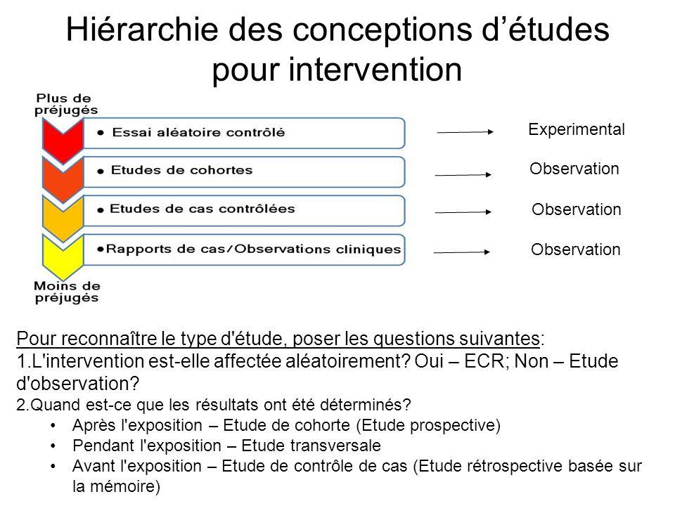 Hiérarchie des conceptions d'études pour intervention