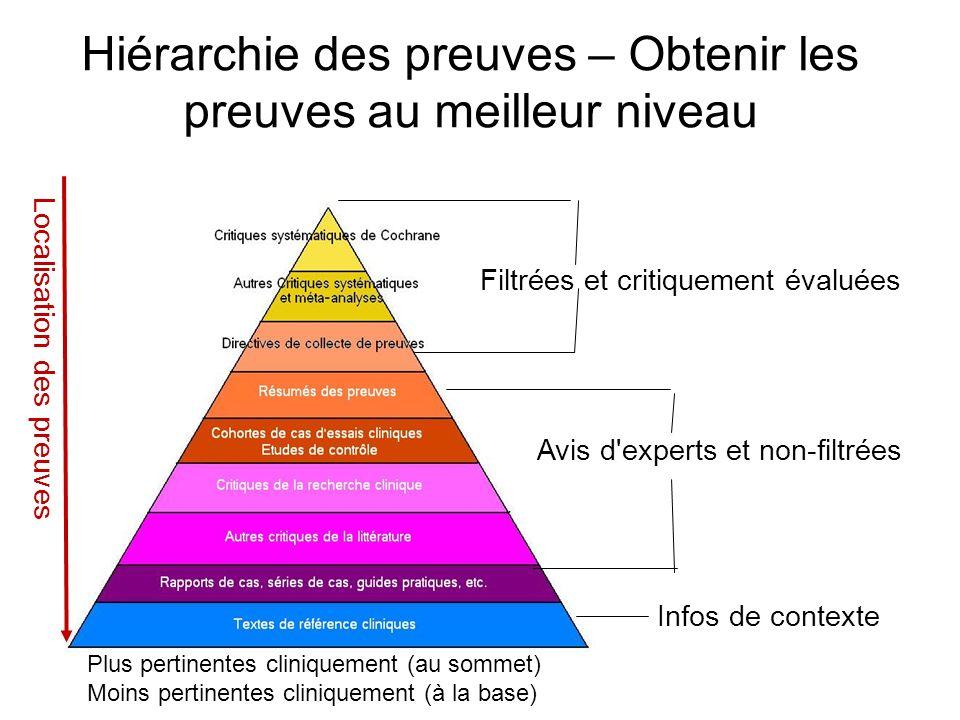 Hiérarchie des preuves – Obtenir les preuves au meilleur niveau