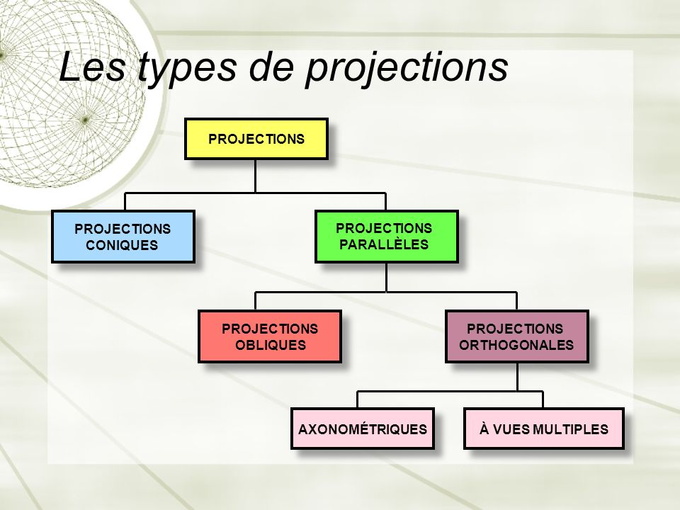 Les types de projections
