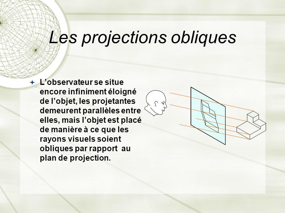 Les projections obliques