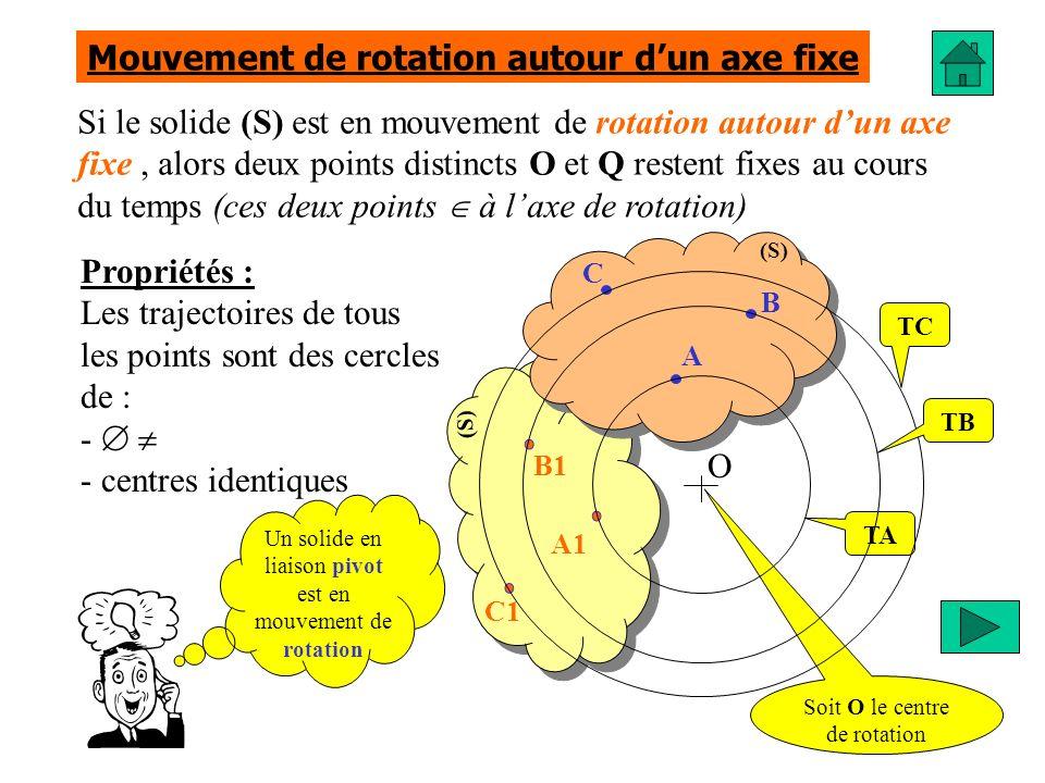 Mouvement de rotation autour d'un axe fixe